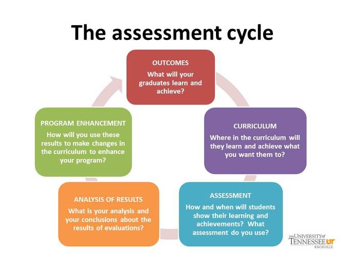 impact of assessment for learning For ells, the assessments results should also provide educators with accurate diagnostic information about the degree to which the ell's level of english proficiency and rate of acquisition can negatively impact performance in the general education classroom.